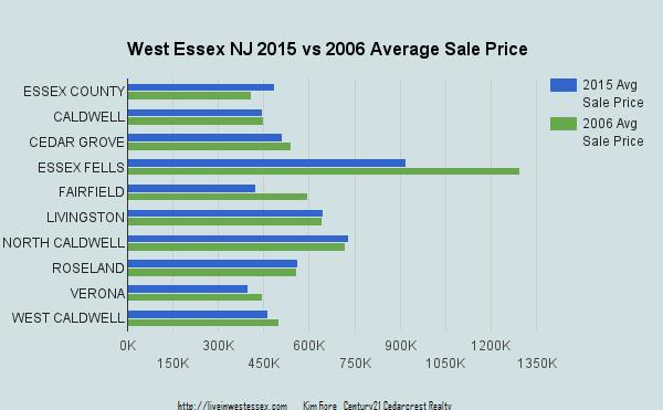 2015 2006 avg home price